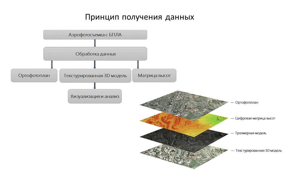 Технологии аэрофотосъёмки, обработки и интерпретации данных полученных с БЛА (визуальных, мультиспектральных NDVI)